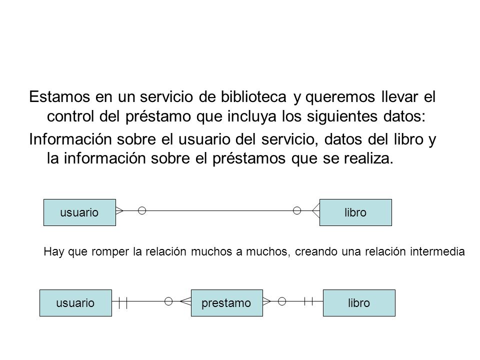 Estamos en un servicio de biblioteca y queremos llevar el control del préstamo que incluya los siguientes datos: Información sobre el usuario del serv