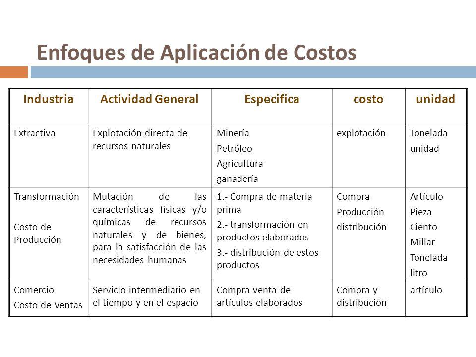 Enfoques de Aplicación de Costos IndustriaActividad GeneralEspecificacostounidad ExtractivaExplotación directa de recursos naturales Minería Petróleo