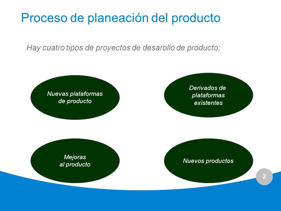 2 Proceso de planeación del producto Hay cuatro tipos de proyectos de desarollo de producto: Nuevas plataformas de producto Derivados de plataformas e