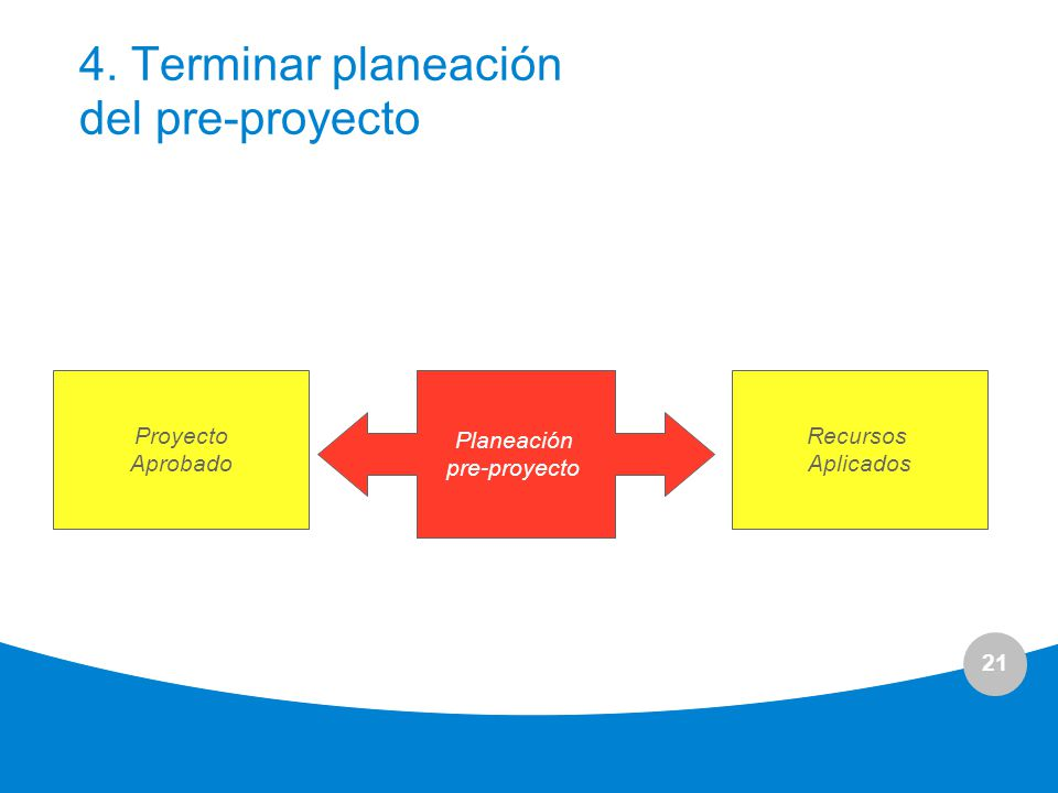 21 4. Terminar planeación del pre-proyecto Proyecto Aprobado Recursos Aplicados Planeación pre-proyecto