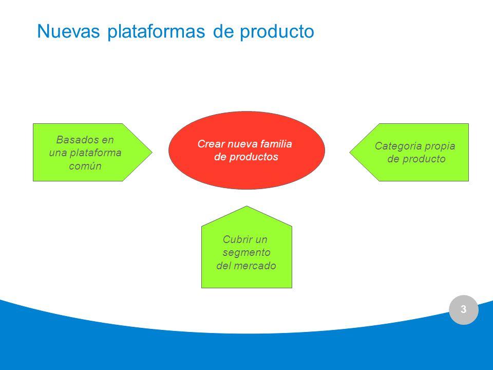 3 Nuevas plataformas de producto Crear nueva familia de productos Basados en una plataforma común Categoria propia de producto Cubrir unsegmento del m