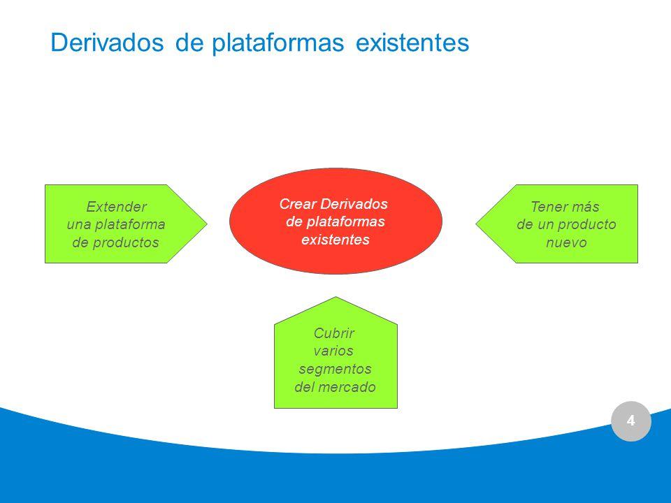 4 Derivados de plataformas existentes Crear Derivados de plataformas existentes Extender una plataforma de productos Tener más de un producto nuevo Cu