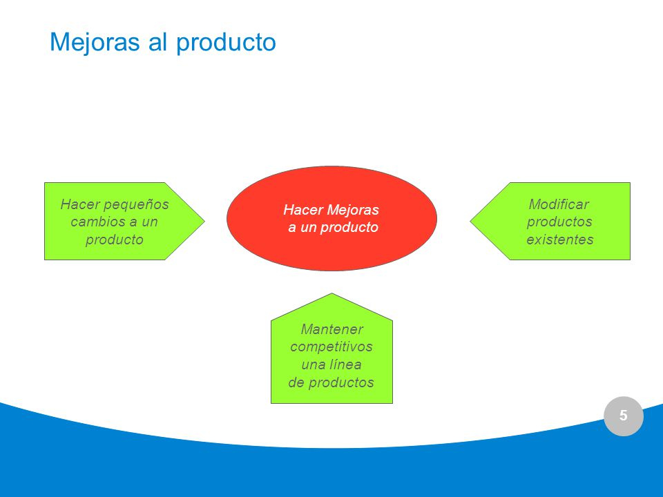5 Mejoras al producto Hacer Mejoras a un producto Hacer pequeños cambios a un producto Modificar productos existentes Mantener competitivos una línea