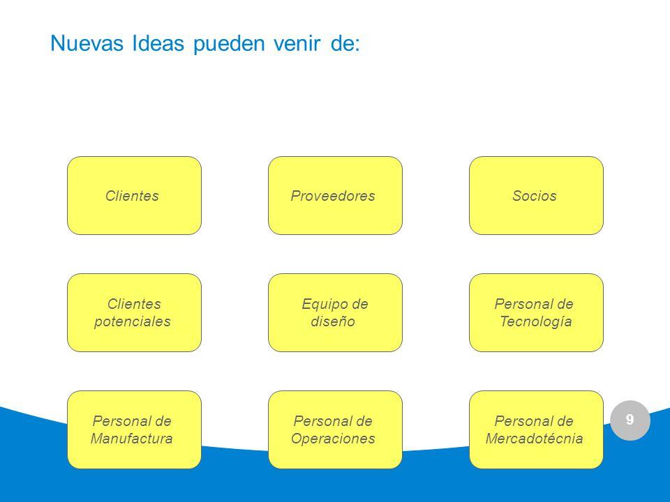 9 Nuevas Ideas pueden venir de: ClientesProveedoresSocios Clientes potenciales Equipo de diseño Personal de Tecnología Personal de Manufactura Persona