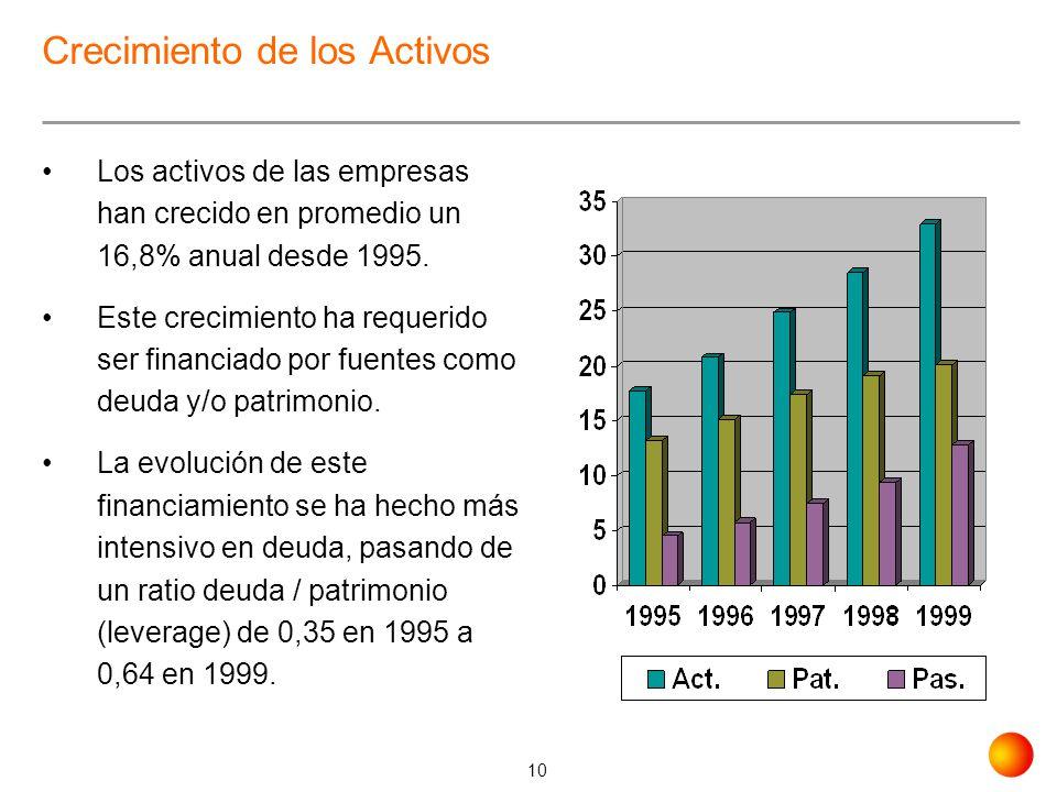 10 Crecimiento de los Activos Los activos de las empresas han crecido en promedio un 16,8% anual desde 1995. Este crecimiento ha requerido ser financi