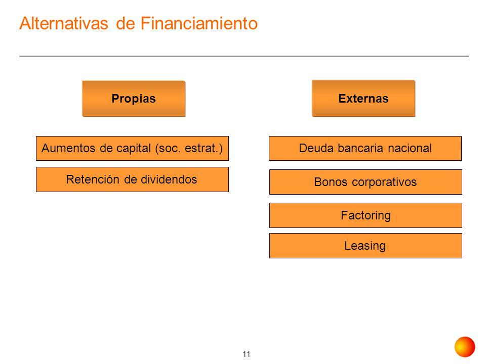 11 Alternativas de Financiamiento Propias Aumentos de capital (soc. estrat.) Retención de dividendos Externas Deuda bancaria nacional Bonos corporativ