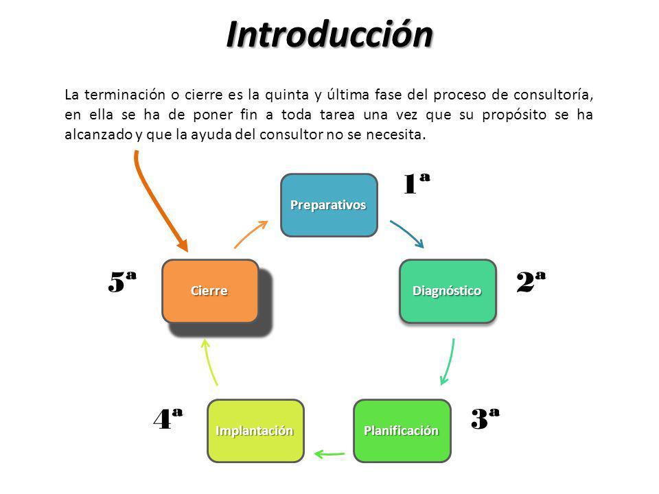 Introducción La terminación o cierre es la quinta y última fase del proceso de consultoría, en ella se ha de poner fin a toda tarea una vez que su pro