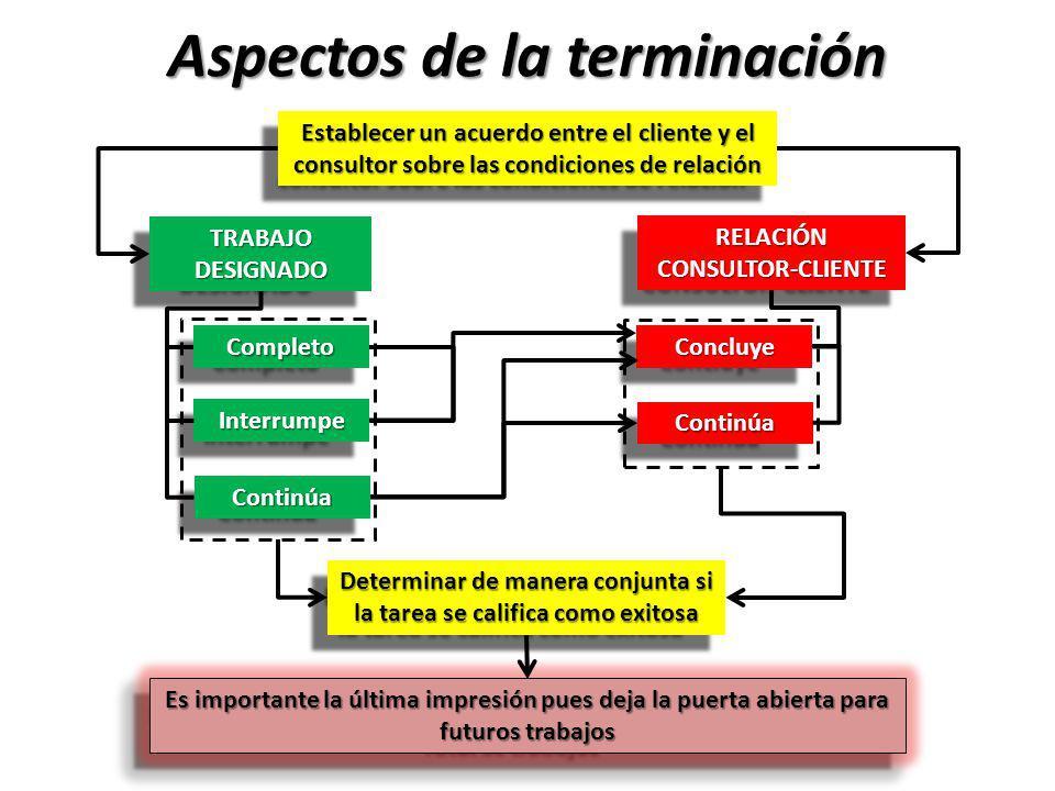 Aspectos de la terminación TRABAJO DESIGNADO RELACIÓN CONSULTOR-CLIENTE CompletoCompleto InterrumpeInterrumpe ContinúaContinúa ConcluyeConcluye Contin