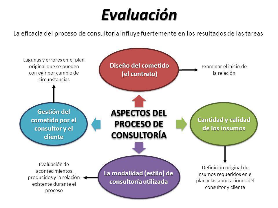 Evaluación Proceso de consultoría ASPECTOS DEL PROCESO DE CONSULTORÍA La eficacia del proceso de consultoría influye fuertemente en los resultados de