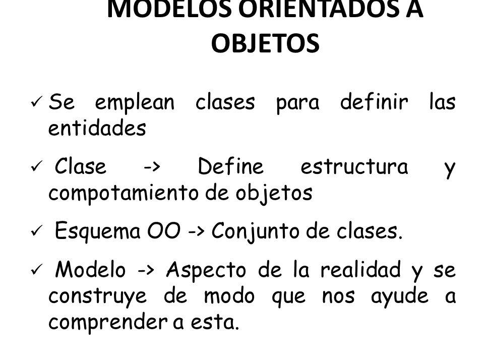 MODELOS ORIENTADOS A OBJETOS Se emplean clases para definir las entidades Clase -> Define estructura y compotamiento de objetos Esquema OO -> Conjunto