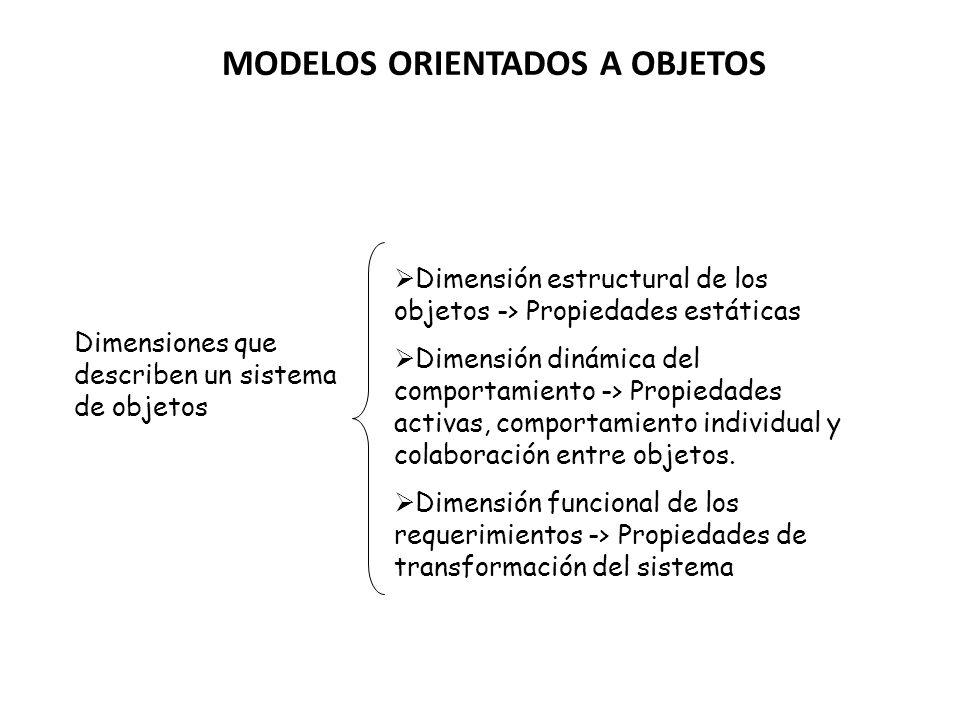 MODELOS ORIENTADOS A OBJETOS Dimensiones que describen un sistema de objetos Dimensión estructural de los objetos -> Propiedades estáticas Dimensión d