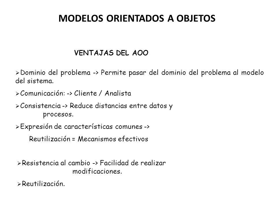 MODELOS ORIENTADOS A OBJETOS VENTAJAS DEL AOO Dominio del problema -> Permite pasar del dominio del problema al modelo del sistema. Comunicación: -> C