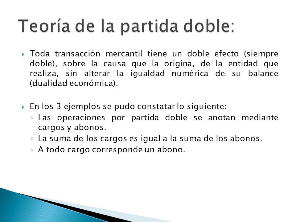Toda transacción mercantil tiene un doble efecto (siempre doble), sobre la causa que la origina, de la entidad que realiza, sin alterar la igualdad numérica de su balance (dualidad económica).