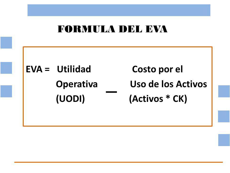 FORMULA DEL EVA EVA = Utilidad Costo por el Operativa Uso de los Activos (UODI) (Activos * CK)