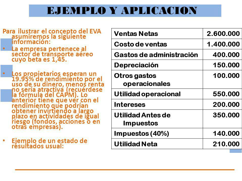 EJEMPLO Y APLICACION Ventas Netas2.600.000 Costo de ventas1.400.000 Gastos de administración400.000 Depreciación150.000 Otros gastos operacionales 100.000 Utilidad operacional550.000 Intereses200.000 Utilidad Antes de Impuestos 350.000 Impuestos (40%)140.000 Utilidad Neta210.000 Para ilustrar el concepto del EVA asumiremos la siguiente información: La empresa pertenece al sector de transporte aéreo cuyo beta es 1,45.
