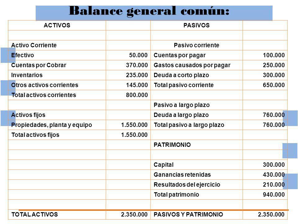 Balance general común: ACTIVOS PASIVOS Activo Corriente Pasivo corriente Efectivo50.000Cuentas por pagar100.000 Cuentas por Cobrar370.000Gastos causados por pagar250.000 Inventarios235.000Deuda a corto plazo300.000 Otros activos corrientes145.000Total pasivo corriente650.000 Total activos corrientes800.000 Pasivo a largo plazo Activos fijos Deuda a largo plazo760.000 Propiedades, planta y equipo1.550.000Total pasivo a largo plazo760.000 Total activos fijos1.550.000 PATRIMONIO Capital300.000 Ganancias retenidas430.000 Resultados del ejercicio210.000 Total patrimonio940.000 TOTAL ACTIVOS2.350.000PASIVOS Y PATRIMONIO2.350.000