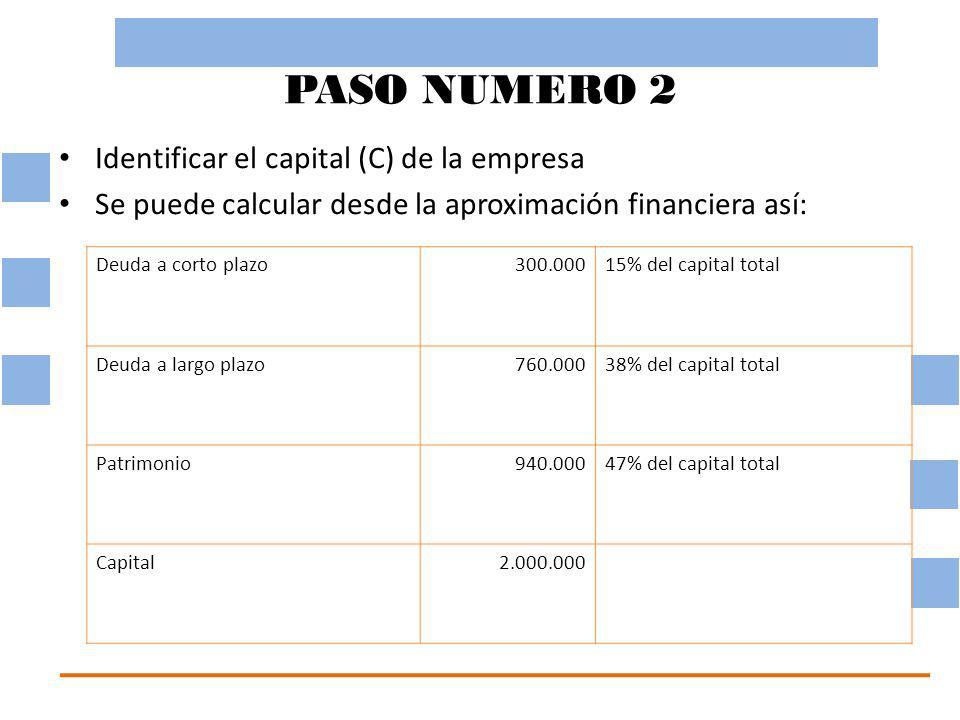 PASO NUMERO 2 Identificar el capital (C) de la empresa Se puede calcular desde la aproximación financiera así: Deuda a corto plazo300.00015% del capital total Deuda a largo plazo760.00038% del capital total Patrimonio940.00047% del capital total Capital2.000.000