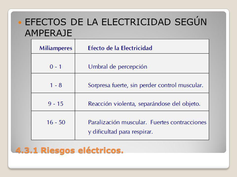 4.3.1 Riesgos eléctricos. EFECTOS DE LA ELECTRICIDAD SEGÚN AMPERAJE
