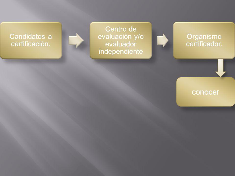 Candidatos a certificación. Centro de evaluación y/o evaluador independiente Organismo certificador. conocer
