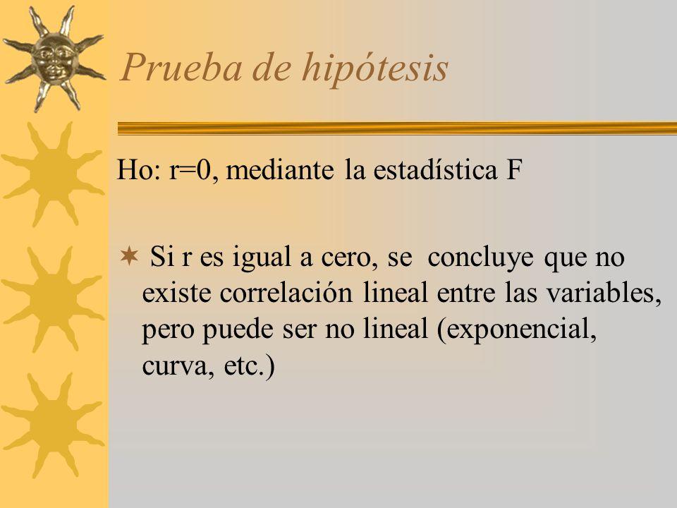 Prueba de hipótesis Ho: r=0, mediante la estadística F Si r es igual a cero, se concluye que no existe correlación lineal entre las variables, pero pu