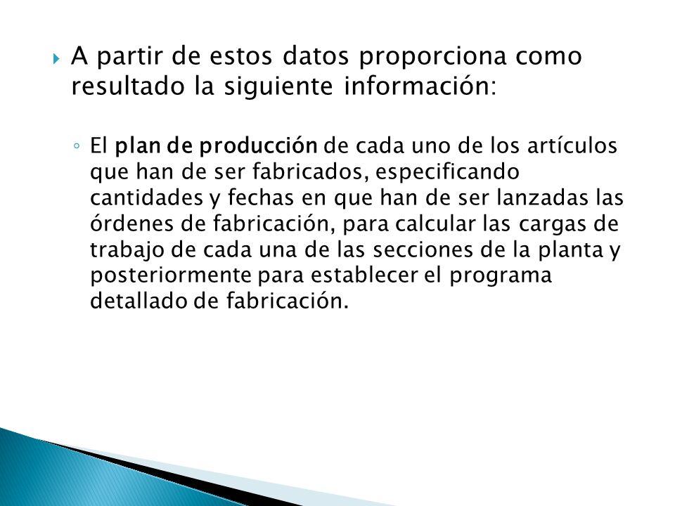 A partir de estos datos proporciona como resultado la siguiente información: El plan de producción de cada uno de los artículos que han de ser fabrica