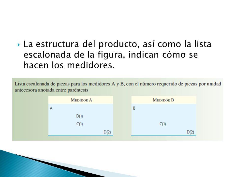 La estructura del producto, así como la lista escalonada de la figura, indican cómo se hacen los medidores.