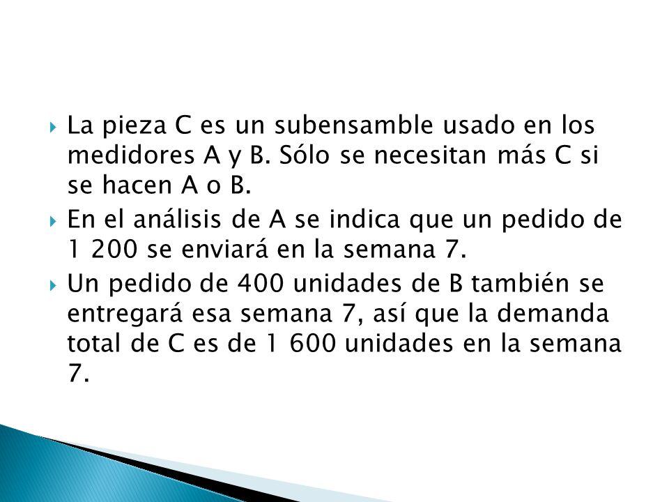 La pieza C es un subensamble usado en los medidores A y B. Sólo se necesitan más C si se hacen A o B. En el análisis de A se indica que un pedido de 1