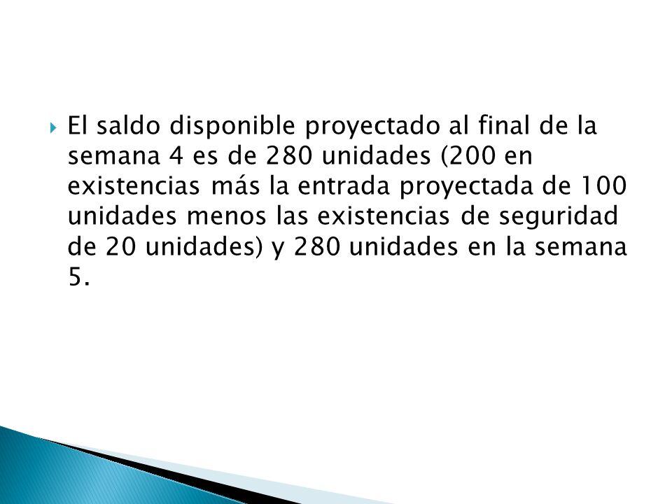 El saldo disponible proyectado al final de la semana 4 es de 280 unidades (200 en existencias más la entrada proyectada de 100 unidades menos las exis