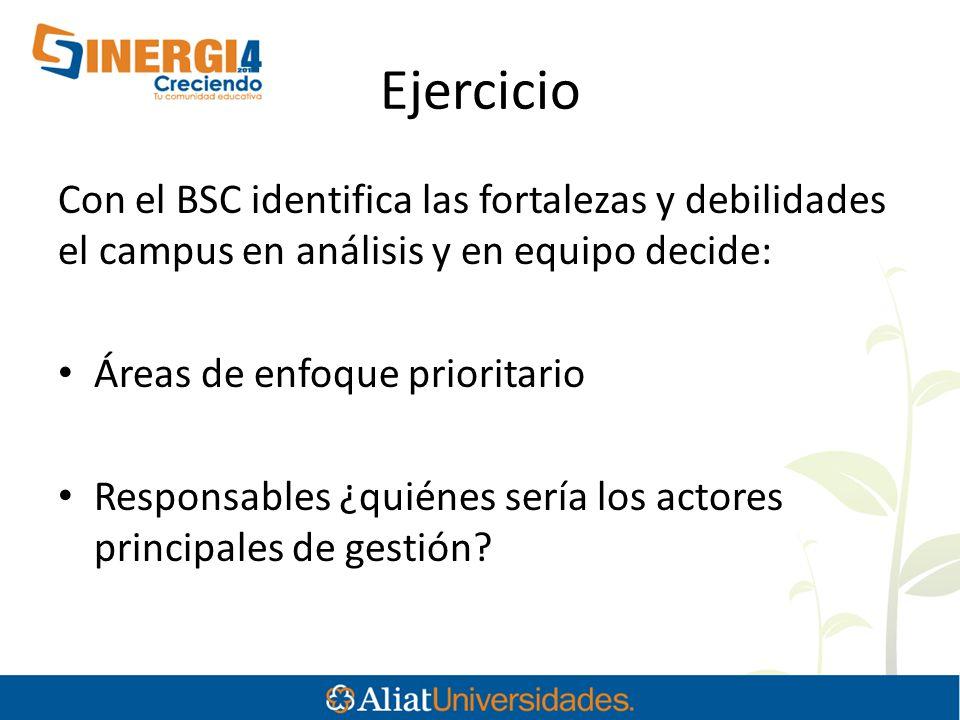 Ejercicio Con el BSC identifica las fortalezas y debilidades el campus en análisis y en equipo decide: Áreas de enfoque prioritario Responsables ¿quié
