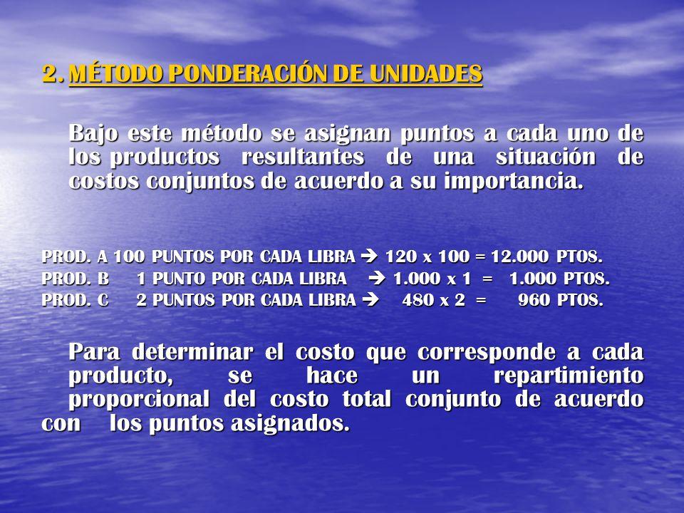 2.MÉTODO PONDERACIÓN DE UNIDADES Bajo este método se asignan puntos a cada uno de los productos resultantes de una situación de costos conjuntos de ac
