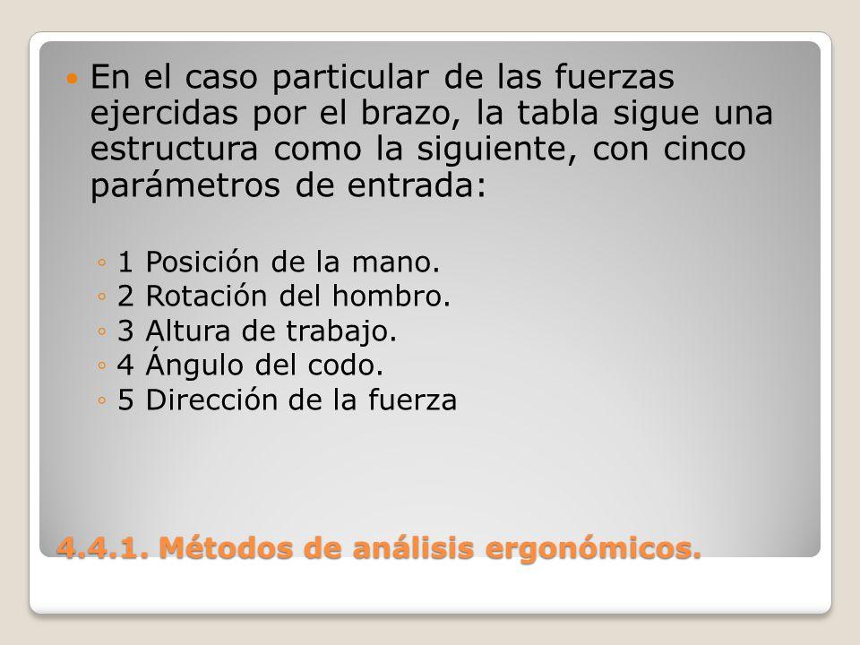4.4.1. Métodos de análisis ergonómicos. En el caso particular de las fuerzas ejercidas por el brazo, la tabla sigue una estructura como la siguiente,