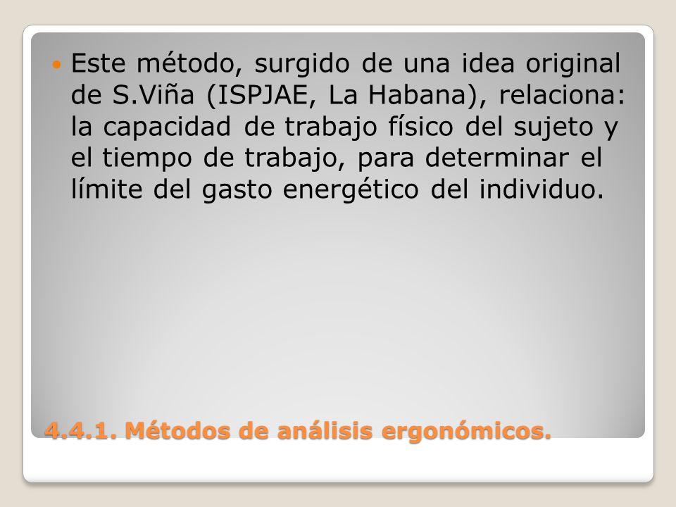 4.4.1. Métodos de análisis ergonómicos. Este método, surgido de una idea original de S.Viña (ISPJAE, La Habana), relaciona: la capacidad de trabajo fí