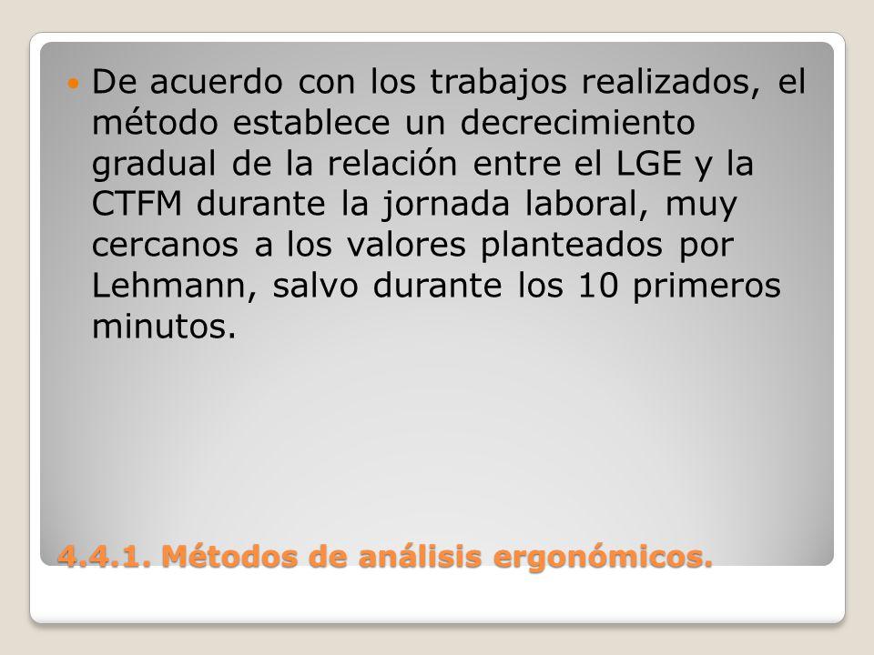 4.4.1. Métodos de análisis ergonómicos. De acuerdo con los trabajos realizados, el método establece un decrecimiento gradual de la relación entre el L