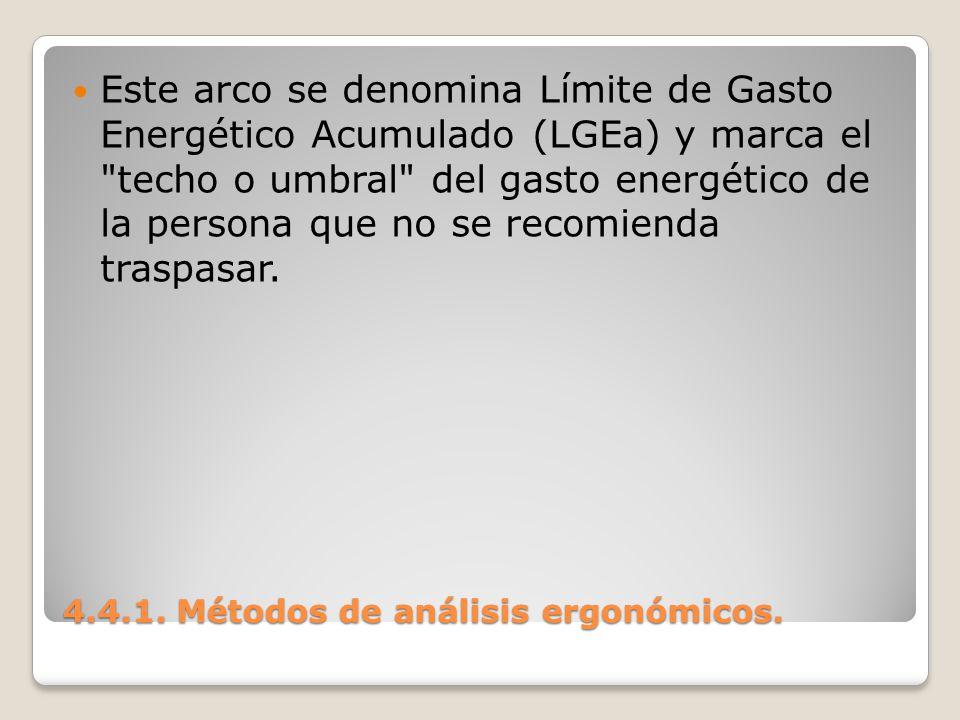 4.4.1. Métodos de análisis ergonómicos. Este arco se denomina Límite de Gasto Energético Acumulado (LGEa) y marca el