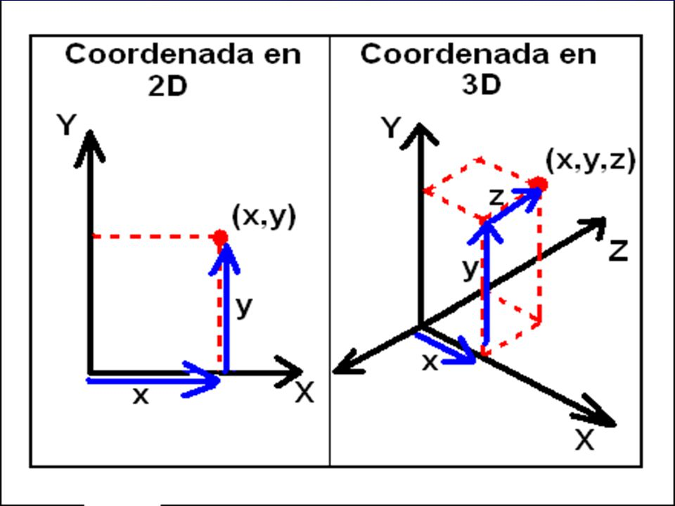 Objetivo Mostrar cómo realizar transformaciones geométricas básicas a objetos en 2D y 3D.