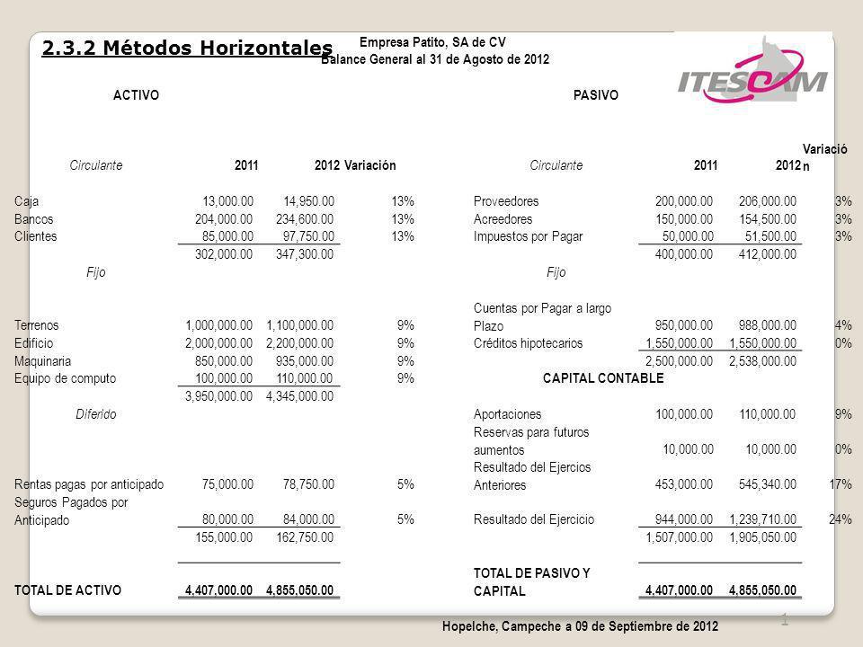 1 2.3.2 Métodos Horizontales Empresa Patito, SA de CV Balance General al 31 de Agosto de 2012 ACTIVOPASIVO Circulante 20112012 Variación Circulante 20