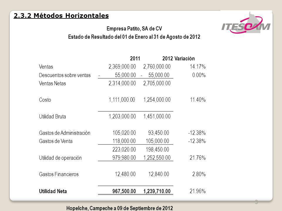 4 Empresa Patito, SA de CV Estado de Resultado del 01 de Enero al 31 de Agosto de 2012 20112012 Variación % Por Cientos Ventas 2,300,000.00 2,760,000.0016.67% 100.0% Descuentos sobre ventas- 55,000.00 0.00% -2.4% Ventas Netas 2,245,000.00 2,705,000.00 Costo 1,100,000.00 1,254,000.0012.28% 47.8% Utilidad Bruta 1,145,000.00 1,451,000.00 Gastos de Administración 89,000.00 93,450.004.76% 3.9% Gastos de Venta 100,000.00 105,000.004.76% 4.3% 189,000.00 198,450.00 Utilidad de operación 956,000.00 1,252,550.0023.68% Gastos Financieros 12,000.00 12,840.006.54% 12.0% Utilidad Neta 944,000.00 1,239,710.00 23.85% Hopelche, Campeche a 09 de Septiembre de 2012 2.3.2 Métodos Horizontales PRACTICA