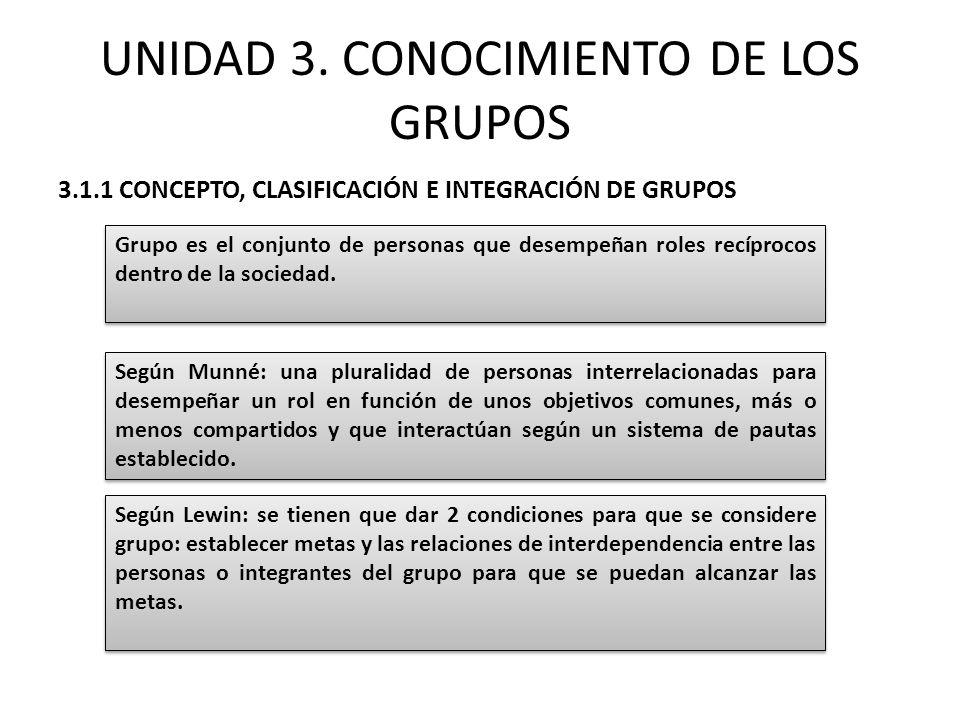 UNIDAD 3. CONOCIMIENTO DE LOS GRUPOS 3.1.1 CONCEPTO, CLASIFICACIÓN E INTEGRACIÓN DE GRUPOS Grupo es el conjunto de personas que desempeñan roles recíp