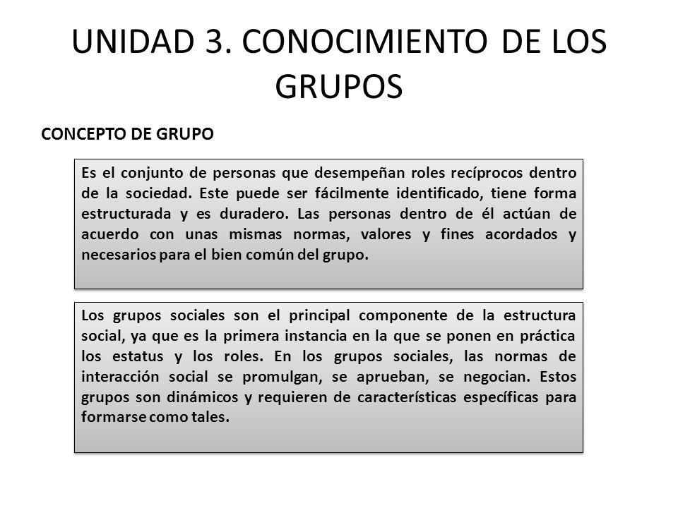 UNIDAD 3. CONOCIMIENTO DE LOS GRUPOS Es el conjunto de personas que desempeñan roles recíprocos dentro de la sociedad. Este puede ser fácilmente ident