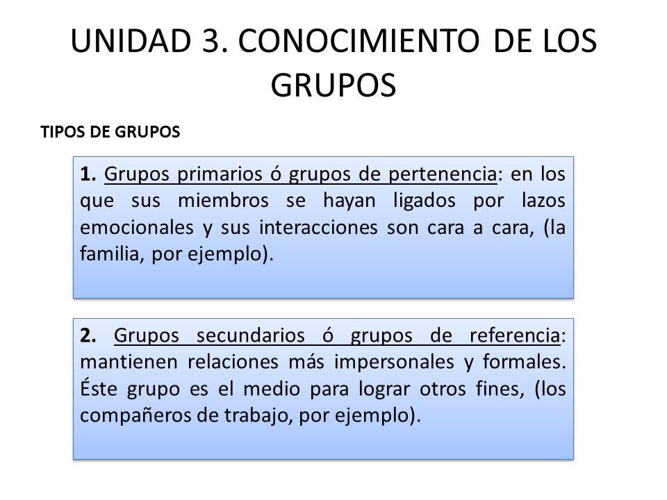 UNIDAD 3. CONOCIMIENTO DE LOS GRUPOS TIPOS DE GRUPOS 1. Grupos primarios ó grupos de pertenencia: en los que sus miembros se hayan ligados por lazos e
