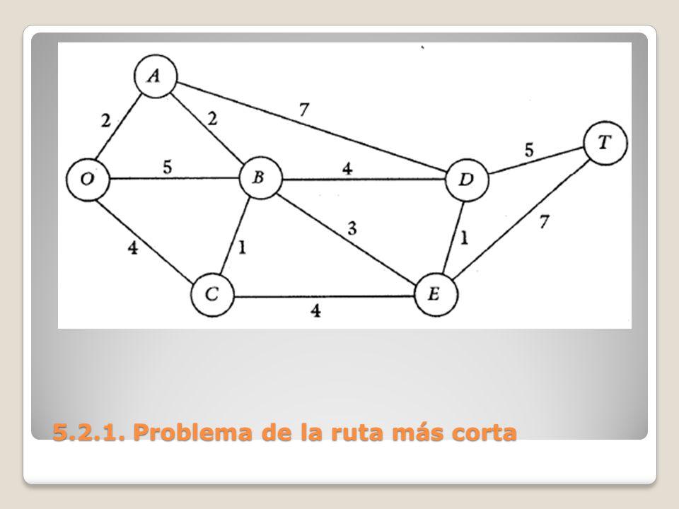 5.2.1. Problema de la ruta más corta 5.2.1. Problema de la ruta más corta