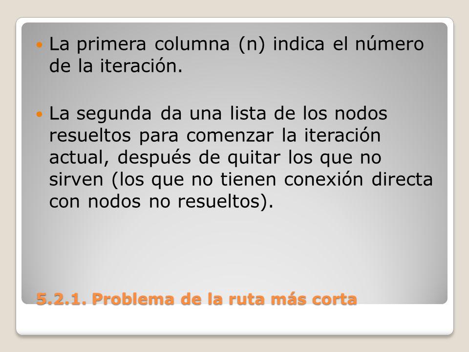 La primera columna (n) indica el número de la iteración. La segunda da una lista de los nodos resueltos para comenzar la iteración actual, después de