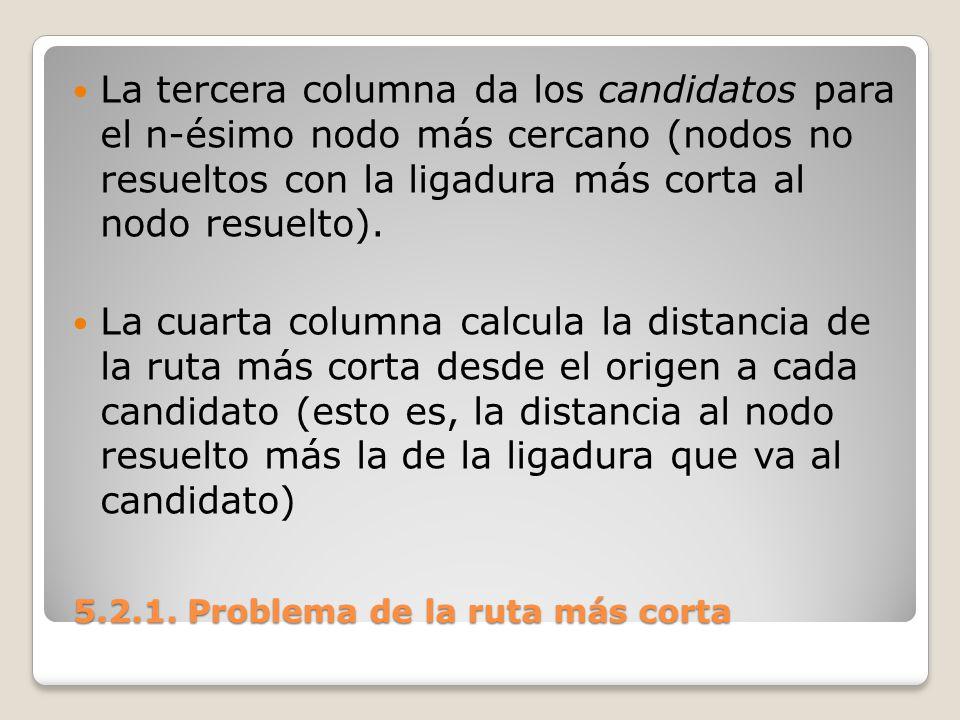 5.2.1. Problema de la ruta más corta 5.2.1. Problema de la ruta más corta La tercera columna da los candidatos para el n-ésimo nodo más cercano (nodos