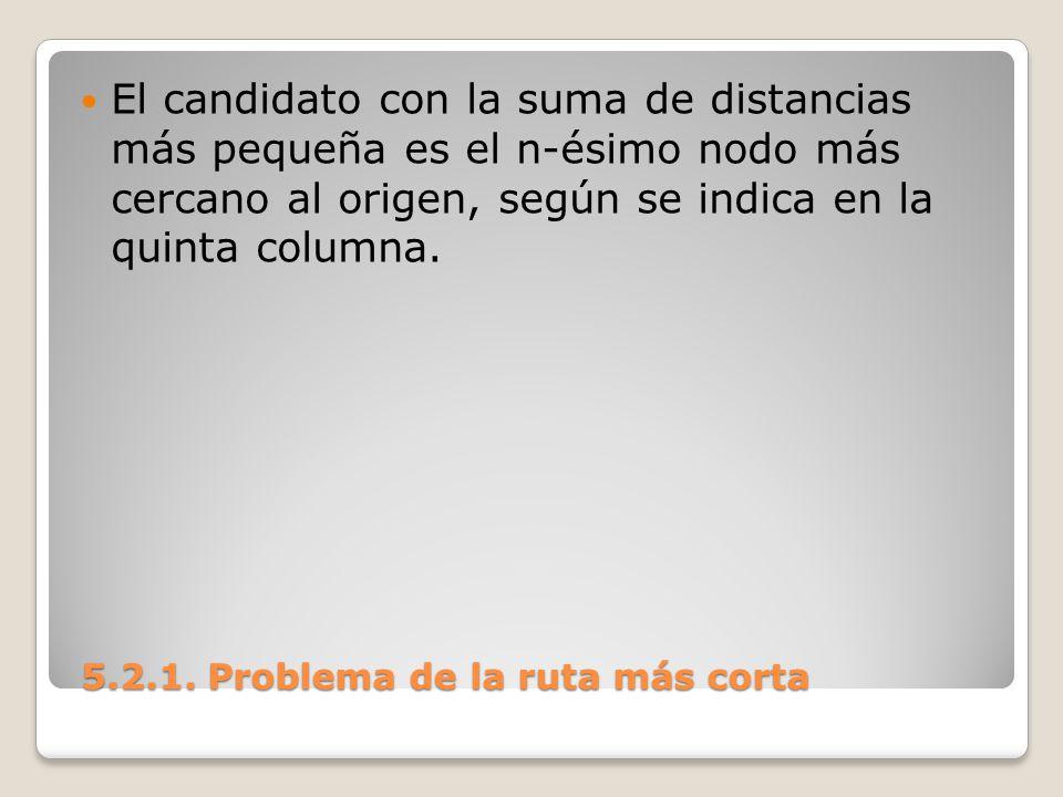 5.2.1. Problema de la ruta más corta 5.2.1. Problema de la ruta más corta El candidato con la suma de distancias más pequeña es el n-ésimo nodo más ce