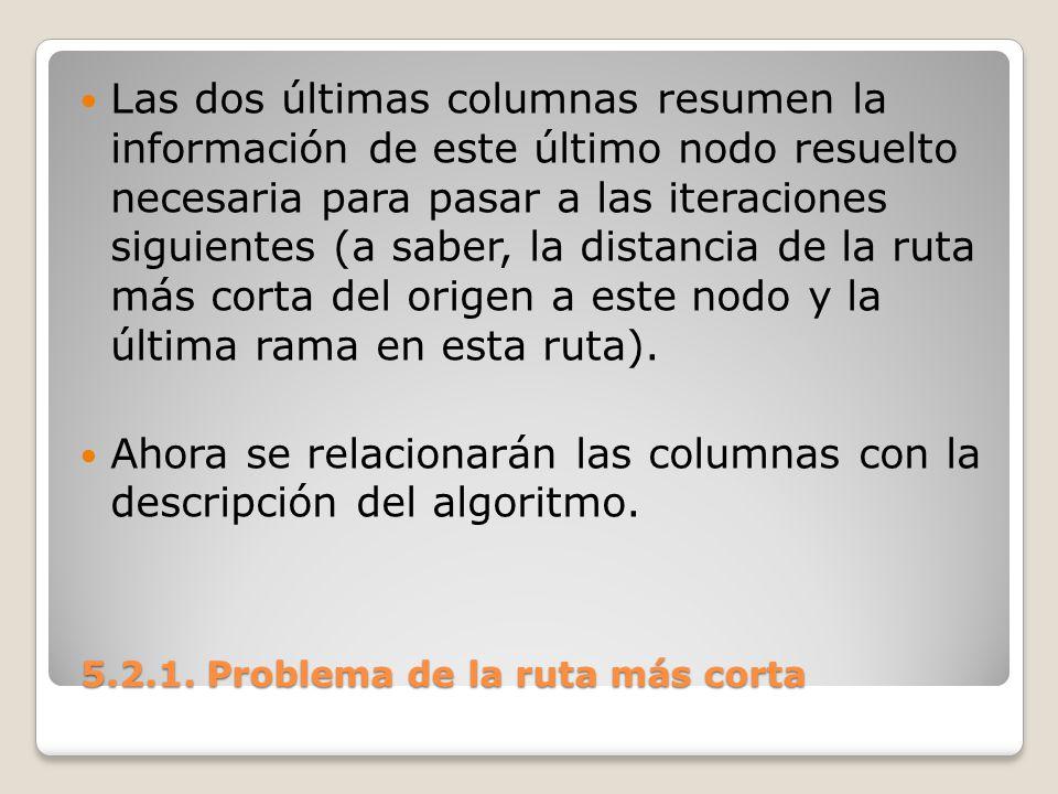 5.2.1. Problema de la ruta más corta 5.2.1. Problema de la ruta más corta Las dos últimas columnas resumen la información de este último nodo resuelto