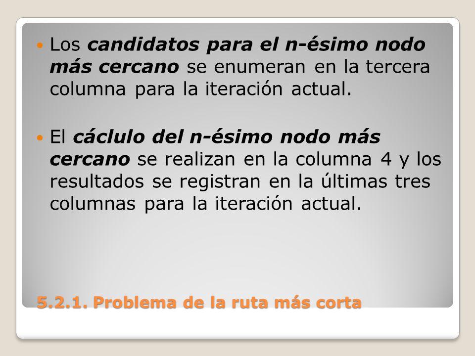5.2.1. Problema de la ruta más corta 5.2.1. Problema de la ruta más corta Los candidatos para el n-ésimo nodo más cercano se enumeran en la tercera co