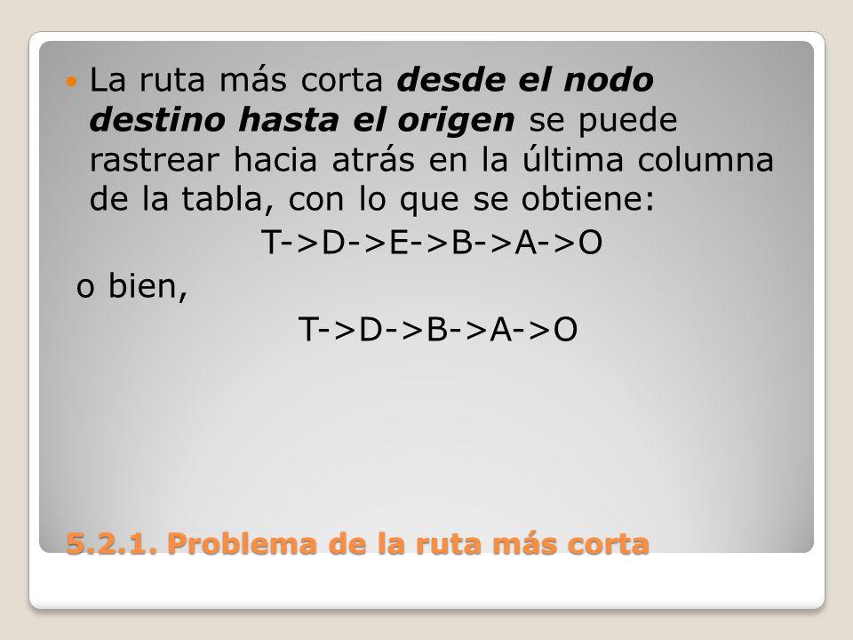 5.2.1. Problema de la ruta más corta 5.2.1. Problema de la ruta más corta La ruta más corta desde el nodo destino hasta el origen se puede rastrear ha