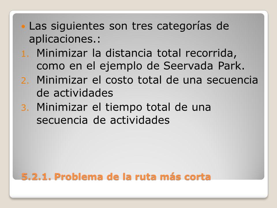 5.2.1. Problema de la ruta más corta 5.2.1. Problema de la ruta más corta Las siguientes son tres categorías de aplicaciones.: 1. Minimizar la distanc