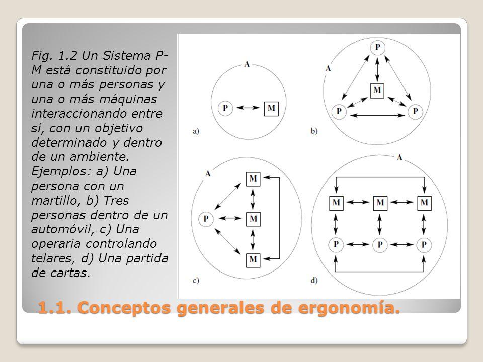 1.1. Conceptos generales de ergonomía. 1.1. Conceptos generales de ergonomía. Fig. 1.2 Un Sistema P- M está constituido por una o más personas y una o