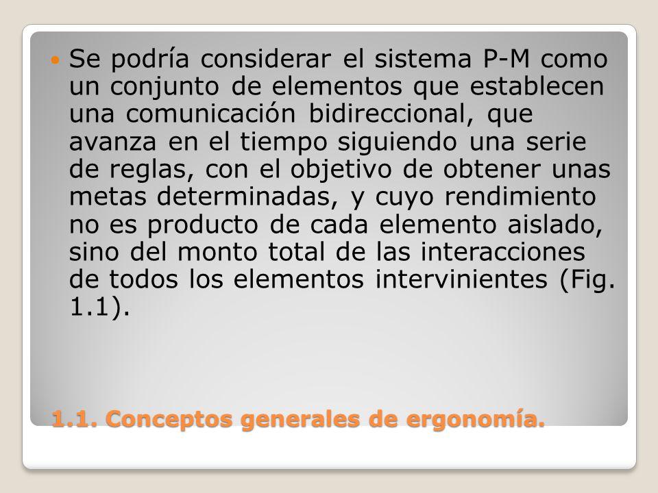 1.1. Conceptos generales de ergonomía. 1.1. Conceptos generales de ergonomía. Se podría considerar el sistema P-M como un conjunto de elementos que es